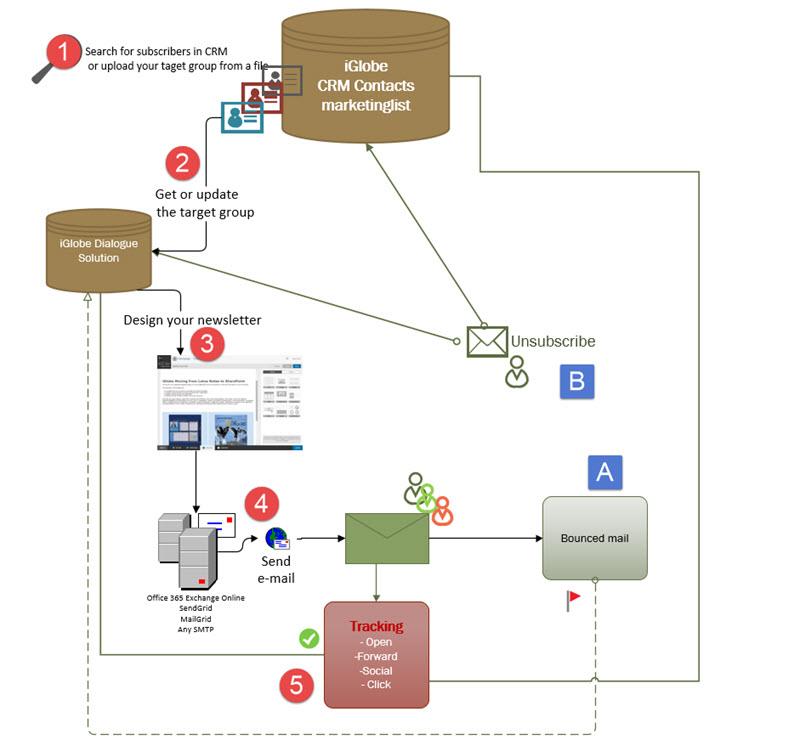 data flow diagram of crm